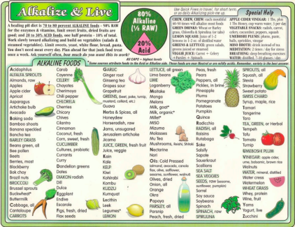 eat alkaline diet
